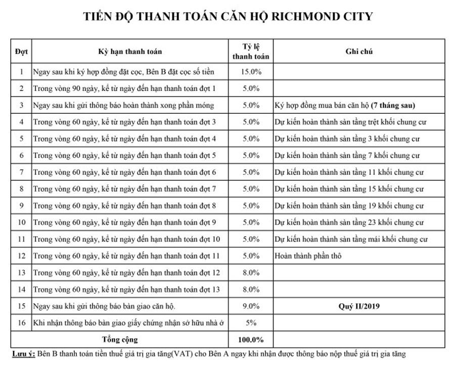 Tiến độ thanh toan căn hộ Richmond city